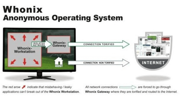 Whonix operating system, while using it make sure you become like a ghost online!